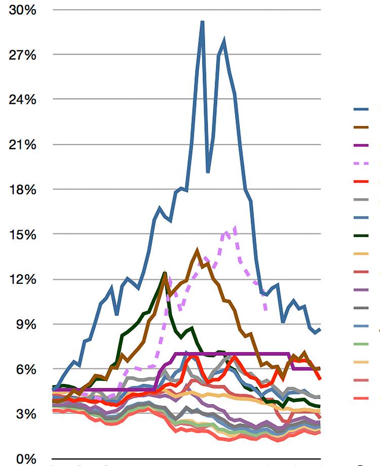 gráfica estadística