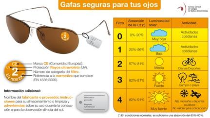Fuente: Consejo General de Colegios de Ópticos-Optometristas