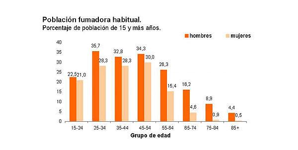 Datos de la Encuesta Nacional de Salud 2011-2012 Fuente: INE