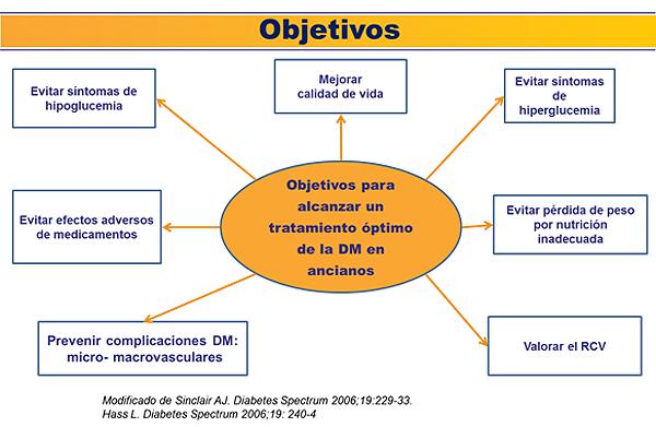 Figura 1: Objetivos del tratamiento de la diabetes tipo 2 en el paciente anciano(3,4) Fuente: Dr. García Soidán