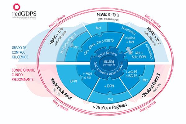 Figura 2: Algoritmo de Tratamiento individualizado de la hiperglucemia en pacientes con diabetes tipo de la redGDPS 2014(2) Fuente: Dr. García Soidán