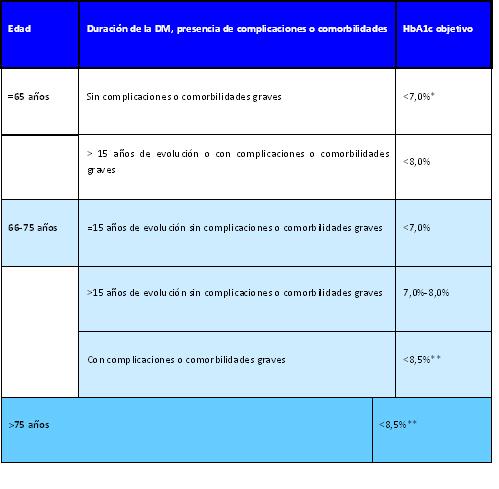 Basado en:   Ismail-Beiji F et al. Ann Intern Med 2011; 154: 554-9 * Puede plantearse un objetivo de HbA1c≤ 6,5% en los pacientes más jóvenes y de corta evolución de la diabetes en tratamiento no farmacológico  o con monoterapia.  **No se debe renunciar al control de los síntomas de hiperglucemia, independientemente del objetivo de HbA1c. Diabetes Práctica 2014;5:18-20. Disponible en www.redgdps.org