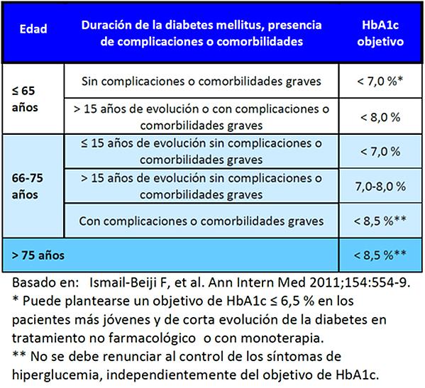 Tabla 1: Objetivo de control glucémico individualizado según edad, duración de la diabetes y presencia de complicaciones o comorbilidades(2) Fuente: Dr. García Soidán