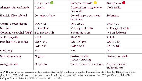 Fuente: Dr. Ortega Ríos