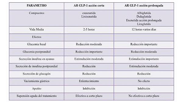 Figura 1. Comparativa entre los análogos del receptor de GLP-1 (6)