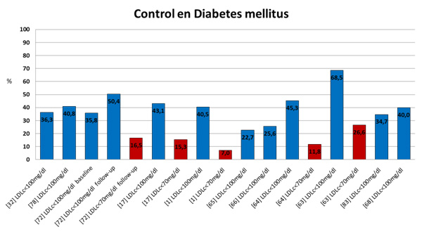 Figura 1. Grado de control de dislipemia en pacientes de muy alto riesgo vascular. Panel A. Diabetes. Panel B. Prevención secundaria. Adaptado de de la Sierra et al. Advances in Therapy, 2015. doi:10.1007/s12325-015-0252-y.