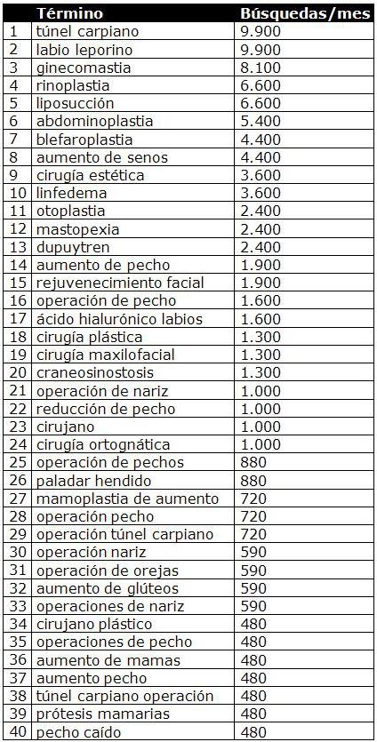Términos relacionados con la especialidad de Cirugía Plástica, Estética y Reparadora más buscados en internet en España cada mes Fuente: SECPRE