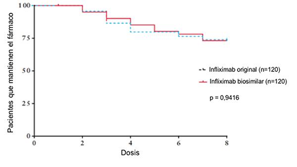 Figura 2. Pacientes que mantienen el tratamiento con infliximab original vs. CT-P13 tras el switch. (Adaptado de V. Razanskaite et al. (1))