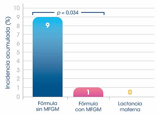 Figura 3. Bebés sanos nacidos a término alimentados con una fórmula enriquecida con MFGM hasta los 6 meses de edad. Se observó una menor incidencia de otitis medica aguda[6,7]