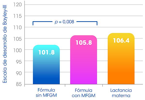 Figura 2. La suplementación con MFGM respalda la función cognitiva del bebé.  Bebés sanos nacidos a término alimentados con una fórmula enriquecida con MFGM hasta los 6 meses de edad. Al alcanzar los 12 meses de edad se evaluó su desarrollo cognitivo (Bayley-III)