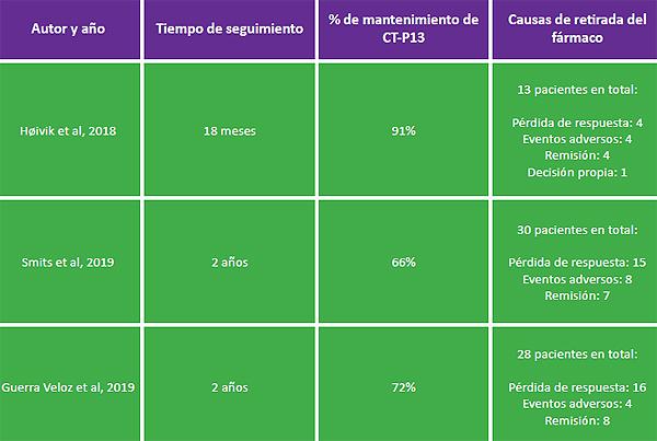 Tabla 1: Estudios observacionales con un período de seguimiento superior al año