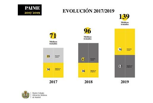 Fuente: Colegios de Médicos de Madrid
